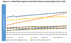 carbon black market growth