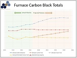 furnace carbon black