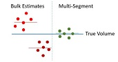 multi segment analysis