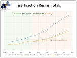 tire traction resins