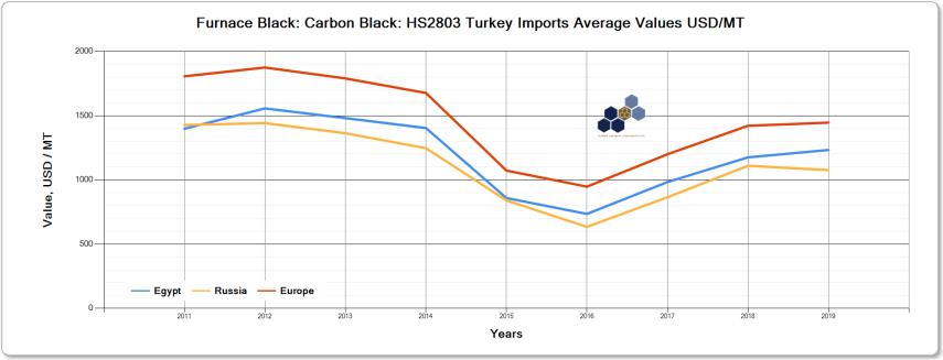 turkey cb import values