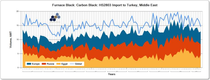 turkey cb import volumes